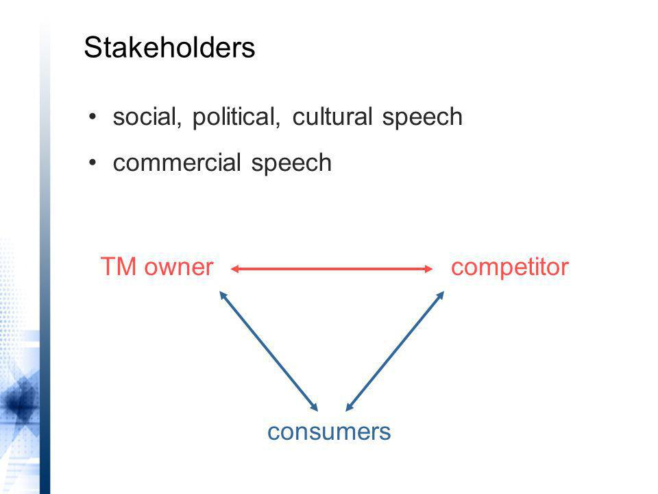 TM ownercompetitor consumers social, political, cultural speech commercial speech Stakeholders