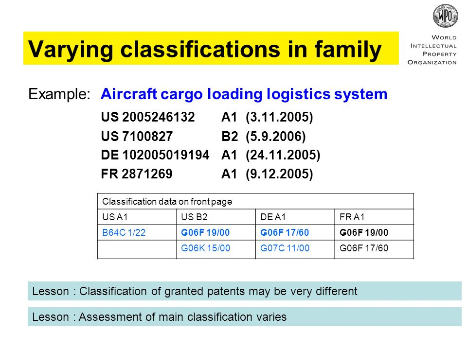 Example: Aircraft cargo loading logistics system US 2005246132A1 (3.11.2005) US 7100827B2 (5.9.2006) DE 102005019194 A1 (24.11.2005) FR 2871269 A1 (9.12.2005) Classification data on front page US A1US B2DE A1FR A1 B64C 1/22G06F 19/00G06F 17/60G06F 19/00 G06K 15/00G07C 11/00G06F 17/60 Lesson : Classification of granted patents may be very different Lesson : Assessment of main classification varies Varying classifications in family