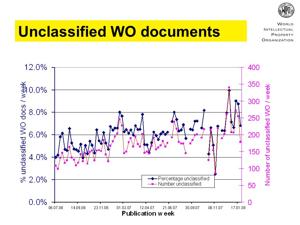 Unclassified WO documents