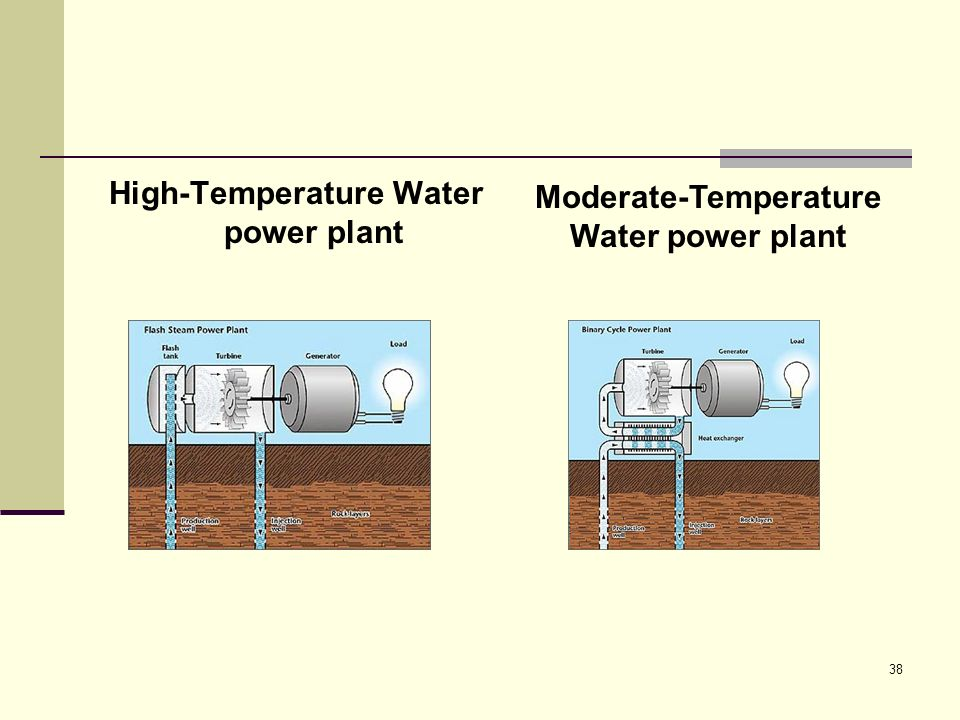38 High-Temperature Water power plant Moderate-Temperature Water power plant