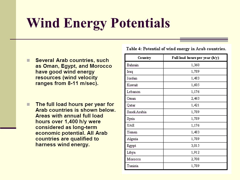 54 Wind Energy Potentials Several Arab countries, such as Oman, Egypt, and Morocco have good wind energy resources (wind velocity ranges from 8-11 m/sec).