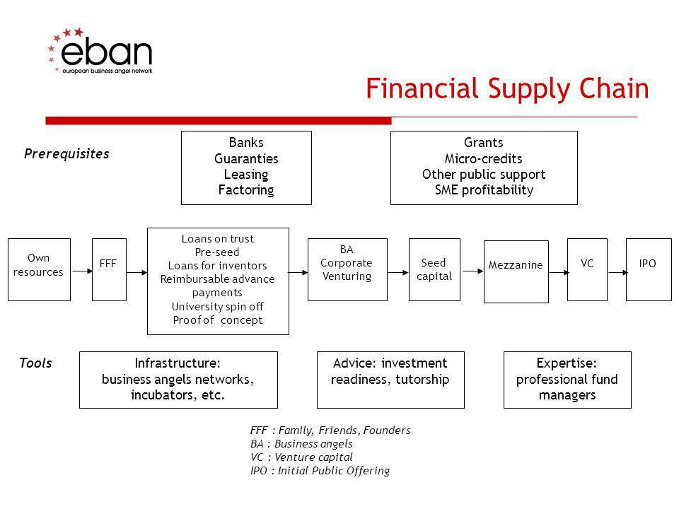 Debt finance Bank credits: Short term Long term Unsecured Micro Commercial debt (papers) Public/semi public loans Bonds