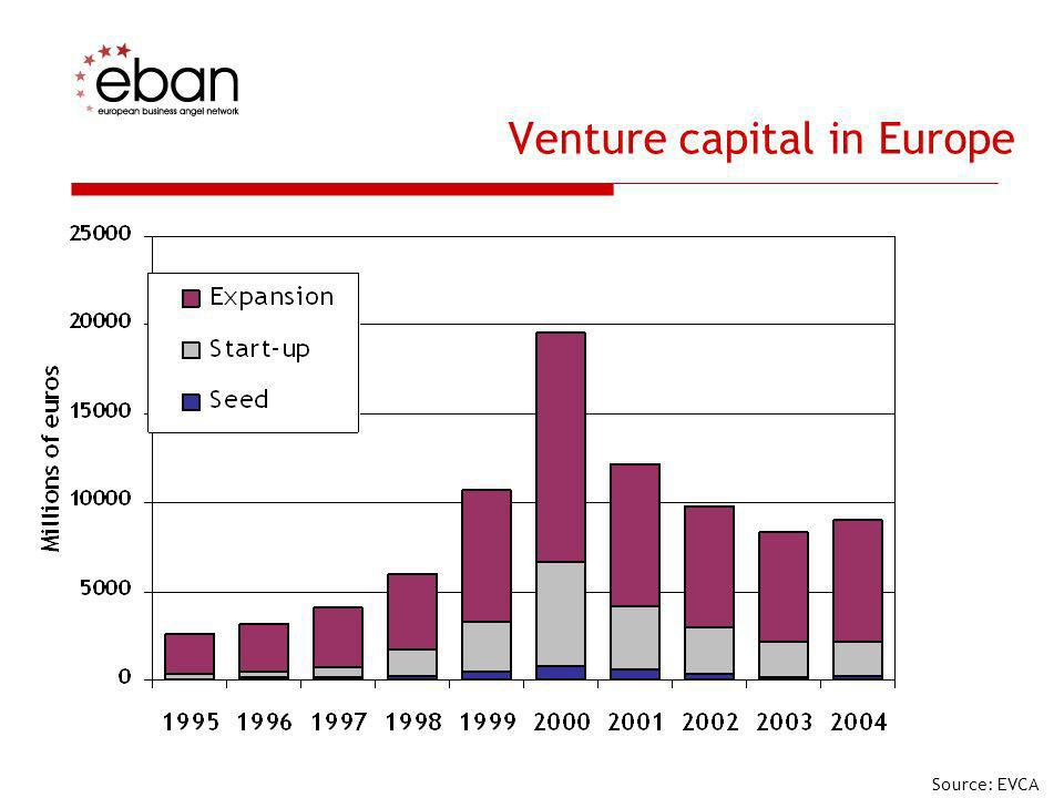 EBAN statistical sample shows: N° of active angels in the EBAN sample: 12.775 N° of projects received: 9.500 N° of deals done: 580 Size of deals: 25.000 to 250.000 Average size: 75.000