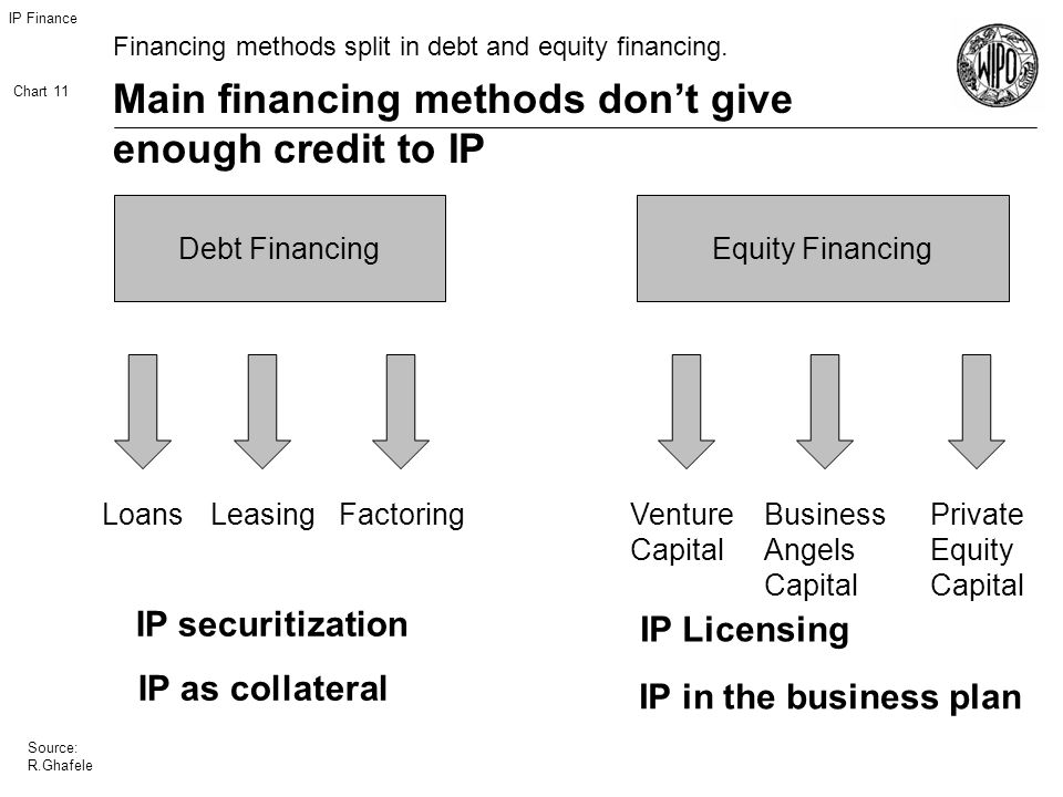 IP Finance Chart 11 Source: R.Ghafele Main financing methods dont give enough credit to IP Financing methods split in debt and equity financing.