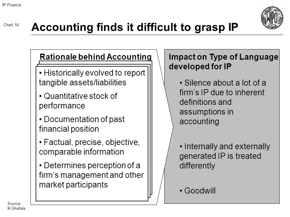 IP Finance Chart 14 Source: R.Ghafele Accounting finds it difficult to grasp IP Impact on Type of Language developed for IP Silence about a lot of a firms IP due to inherent definitions and assumptions in accounting Internally and externally generated IP is treated differently Goodwill Historically evolved to report tangible assets/liabilities Quantitative stock of performance Documentation of past financial position Factual, precise, objective, comparable information Determines perception of a firms management and other market participants Rationale behind Accounting