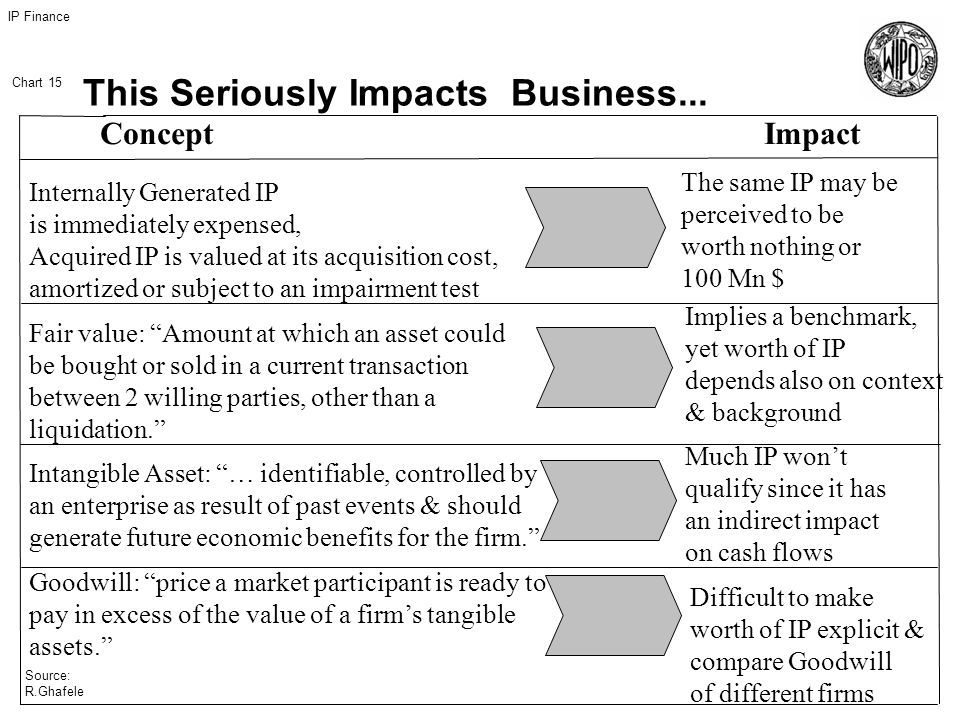 IP Finance Chart 15 Source: R.Ghafele Concept Impact Internally Generated IP is immediately expensed, Acquired IP is valued at its acquisition cost, amortized or subject to an impairment test Fair value: Amount at which an asset could be bought or sold in a current transaction between 2 willing parties, other than a liquidation.