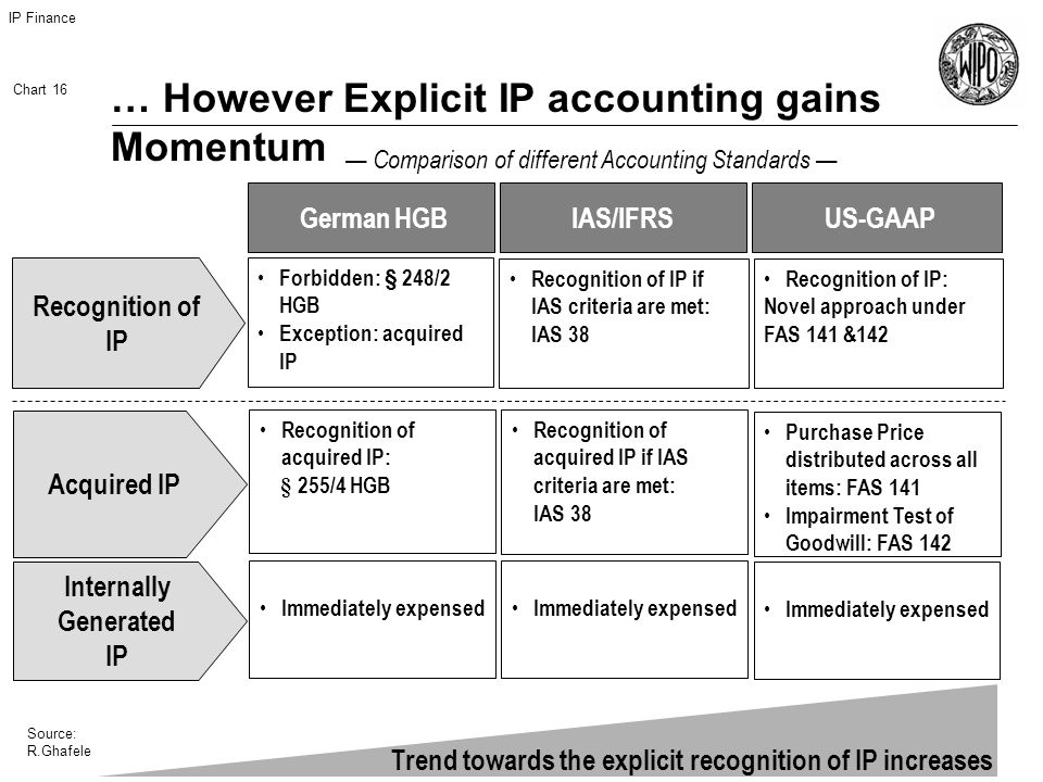 IP Finance Chart 16 Source: R.Ghafele … However Explicit IP accounting gains Momentum Comparison of different Accounting Standards Recognition of IP US-GAAP German HGB Forbidden: § 248/2 HGB Exception: acquired IP IAS/IFRS Recognition of IP if IAS criteria are met: IAS 38 Recognition of IP: Novel approach under FAS 141 &142 Trend towards the explicit recognition of IP increases Internally Generated IP Immediately expensed Recognition of acquired IP: § 255/4 HGB Acquired IP Recognition of acquired IP if IAS criteria are met: IAS 38 Purchase Price distributed across all items: FAS 141 Impairment Test of Goodwill: FAS 142