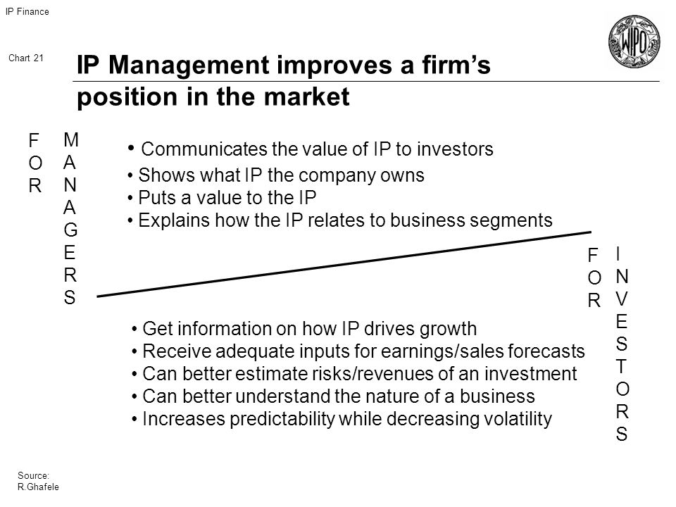 IP Finance Chart 21 Source: R.Ghafele IP Management improves a firms position in the market Communicates the value of IP to investors Shows what IP the company owns Puts a value to the IP Explains how the IP relates to business segments INVESTORSINVESTORS FORFOR FORFOR MANAGERSMANAGERS Get information on how IP drives growth Receive adequate inputs for earnings/sales forecasts Can better estimate risks/revenues of an investment Can better understand the nature of a business Increases predictability while decreasing volatility