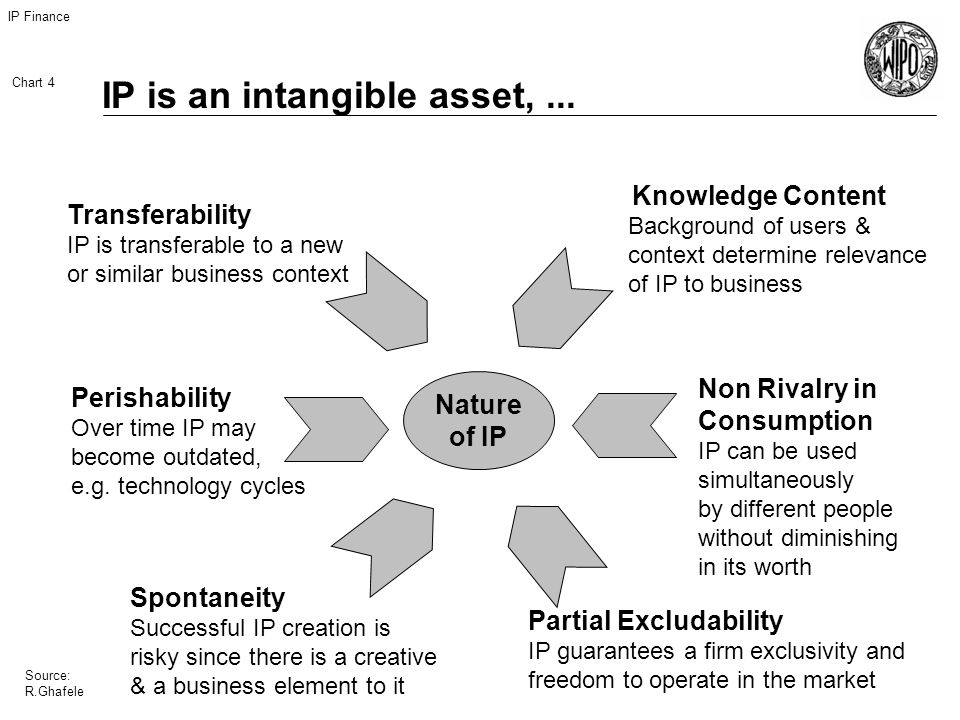 IP Finance Chart 4 Source: R.Ghafele IP is an intangible asset,...