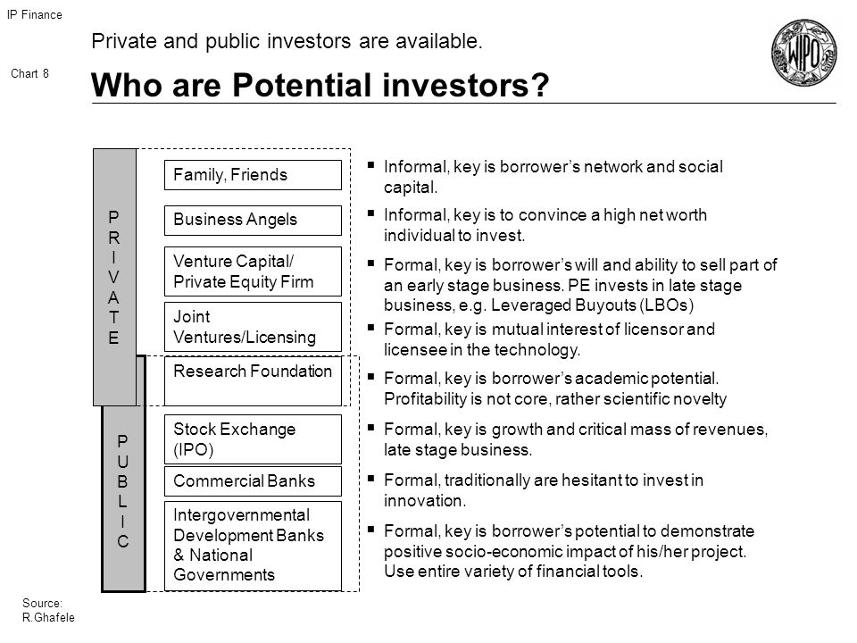IP Finance Chart 8 Source: R.Ghafele Who are Potential investors.