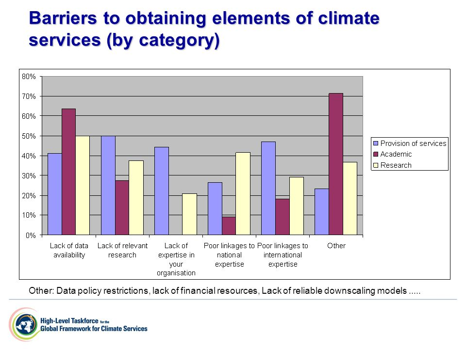 Barriers to obtaining elements of climate services (by category) Other: Data policy restrictions, lack of financial resources, Lack of reliable downsc