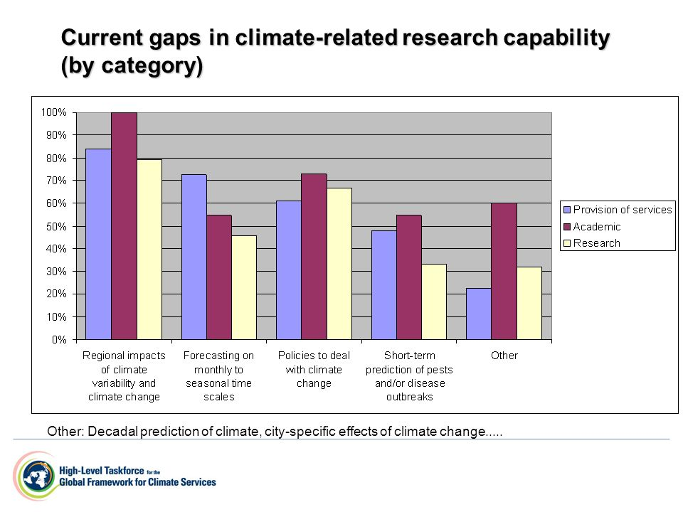Current gaps in climate-related research capability (by category) Other: Decadal prediction of climate, city-specific effects of climate change.....