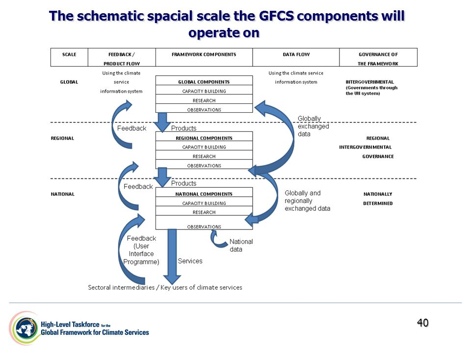 40 The schematic spacial scale the GFCS components will operate on The schematic spacial scale the GFCS components will operate on