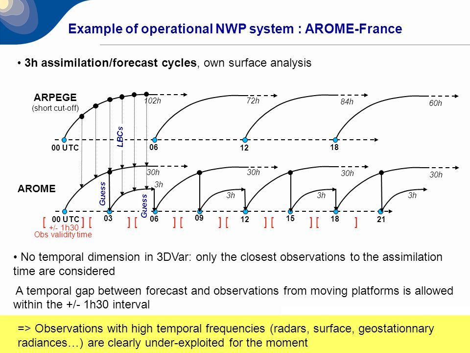 20 Example of operational NWP system : AROME-France 3h assimilation/forecast cycles, own surface analysis ARPEGE (short cut-off) 00 UTC 06 12 18 102h