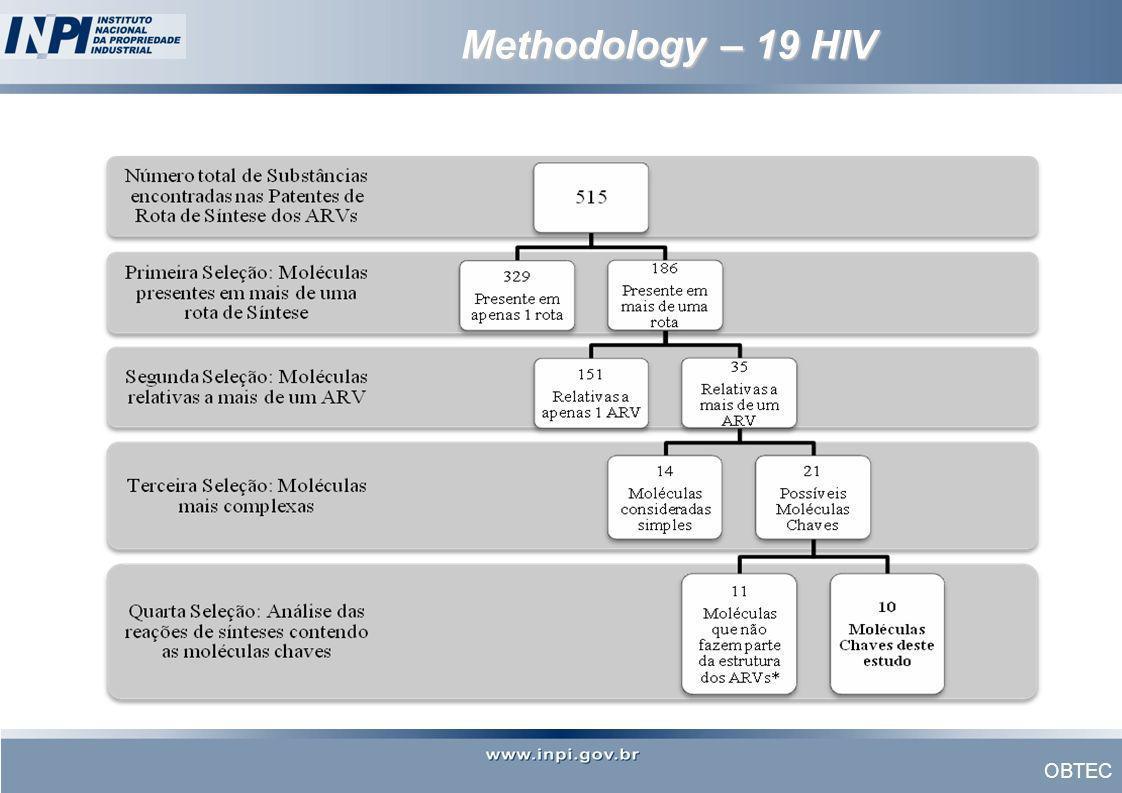OBTEC Methodology – 19 HIV