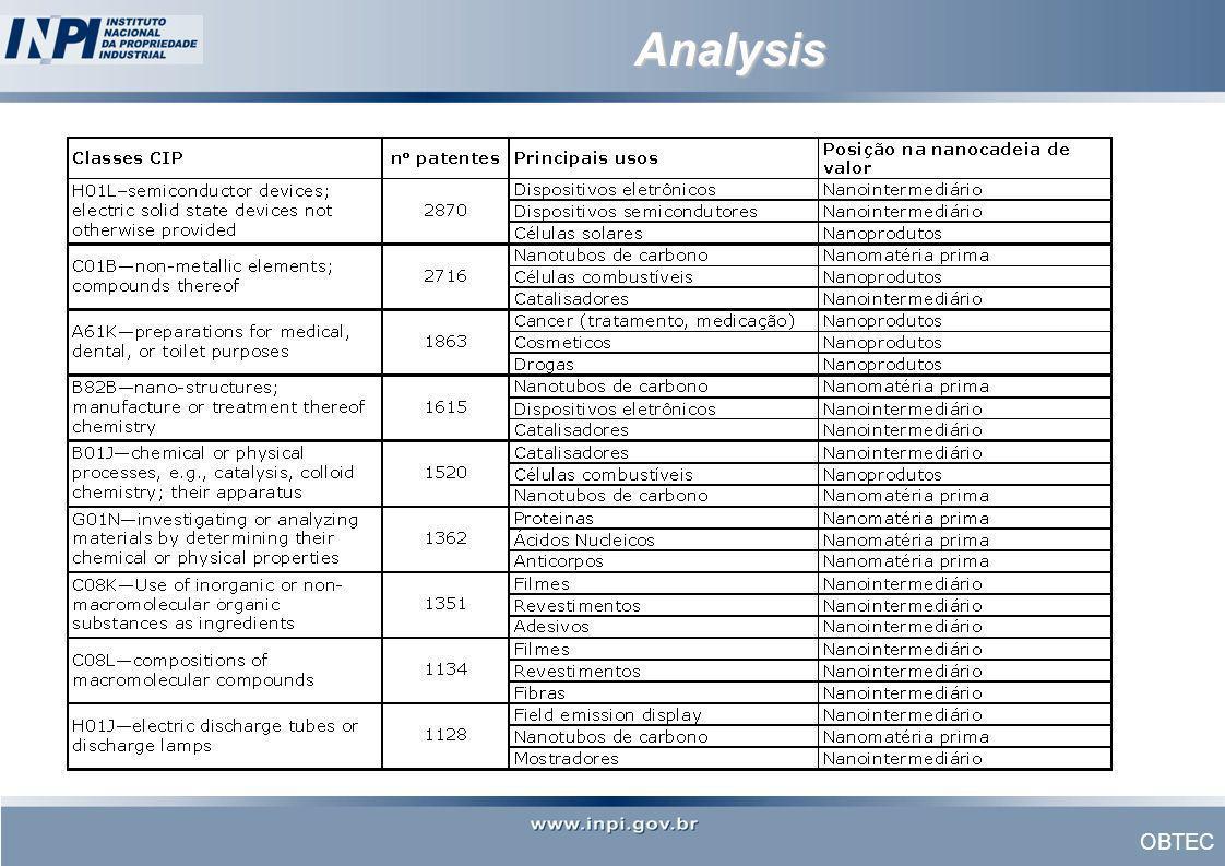 OBTEC Analysis