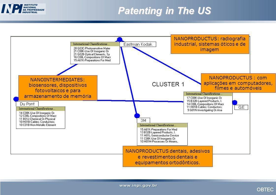 Patenting in The US NANOINTERMEDIATES: biosensores, dispositivos fotovoltaicos e para armazenamento de memória NANOPRODUCTUS: radiografia industrial,
