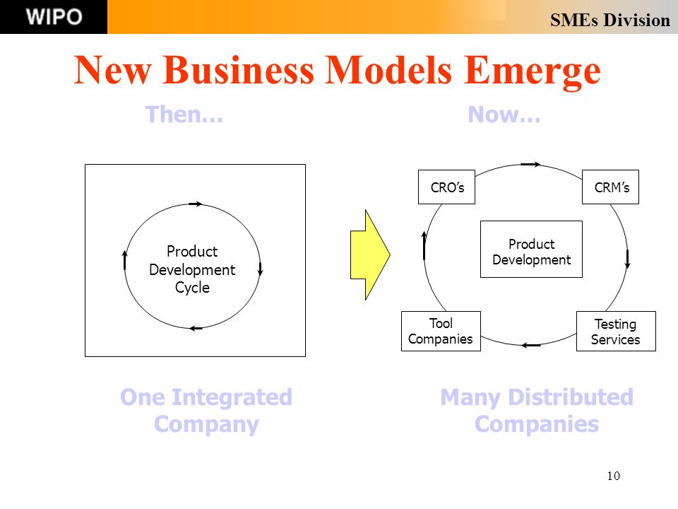 SMEs Division 10 New Business Models Emerge Then… One Integrated Company Now… Many Distributed Companies Product Development Cycle Product Development Tool Companies Testing Services CROsCRMs