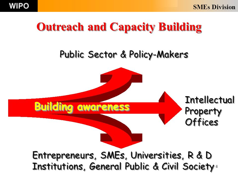 SMEs Division 4 Outreach and Capacity Building Intellectual Property Offices Public Sector & Policy-Makers Entrepreneurs, SMEs, Universities, R & D Institutions, General Public & Civil Society Building awareness