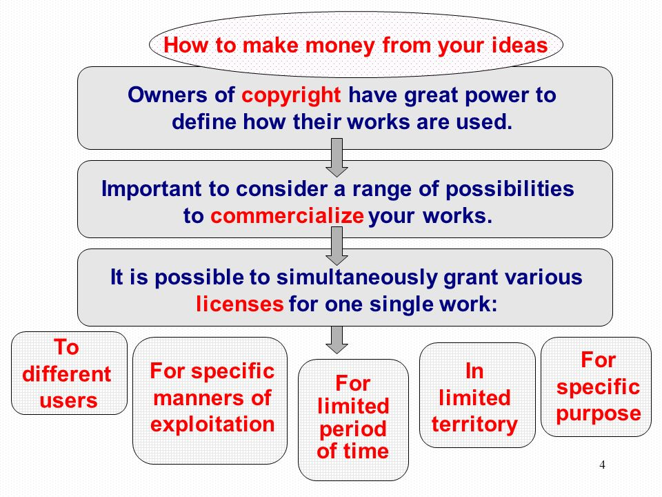 4 Owners of copyright have great power to define how their works are used.