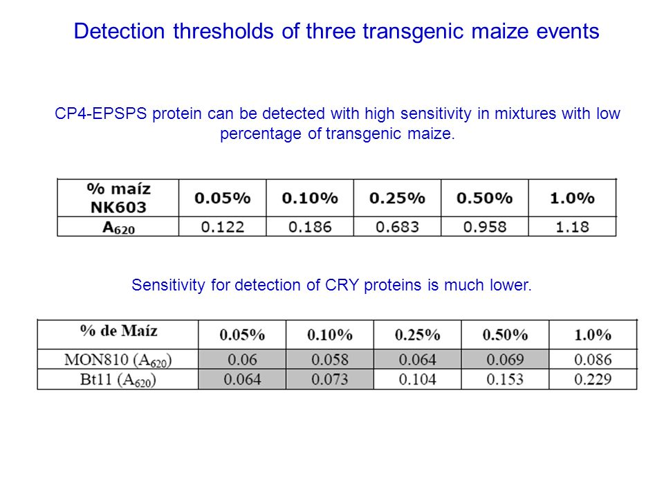 Quantitative Analysis by ELISA in detection of protein CP4-EPSPS 12345 A MEB 0.125 % Mon810 10%Nk603 10% Bt11 10% B MEB 0.125 %Mon810 10%Nk603 10% Bt1