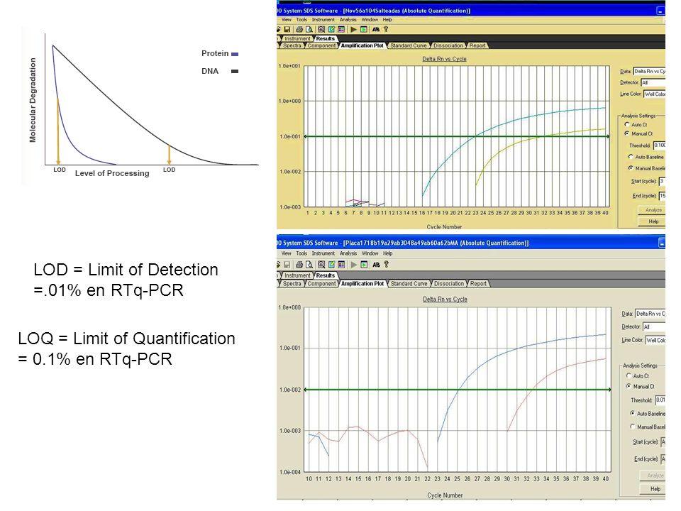 Granos de maíz 14.12 0.1661.2 Masa12.64 0.0900.7 Harina de nixtamal 9.35 0.0170.2 Tortilla9.47 0.2542.7 Tortilla chip 6.64 0.1752.6 Corn chip14.29 0.1190.8 StarLink TM 10% (w/w) SampleMedia, % (w/w) RSD CV, % Corn chip secos 8.280.0530.6