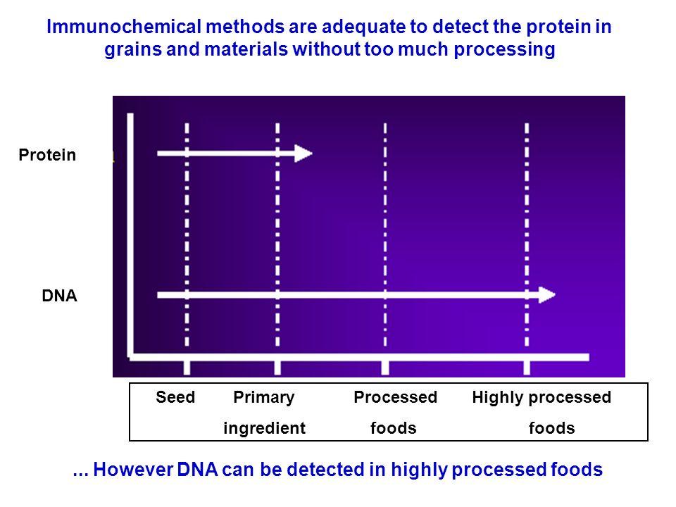 LOD = Limit of Detection =.01% en RTq-PCR LOQ = Limit of Quantification = 0.1% en RTq-PCR