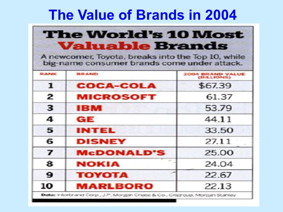 21 The Value of Brands in 2004