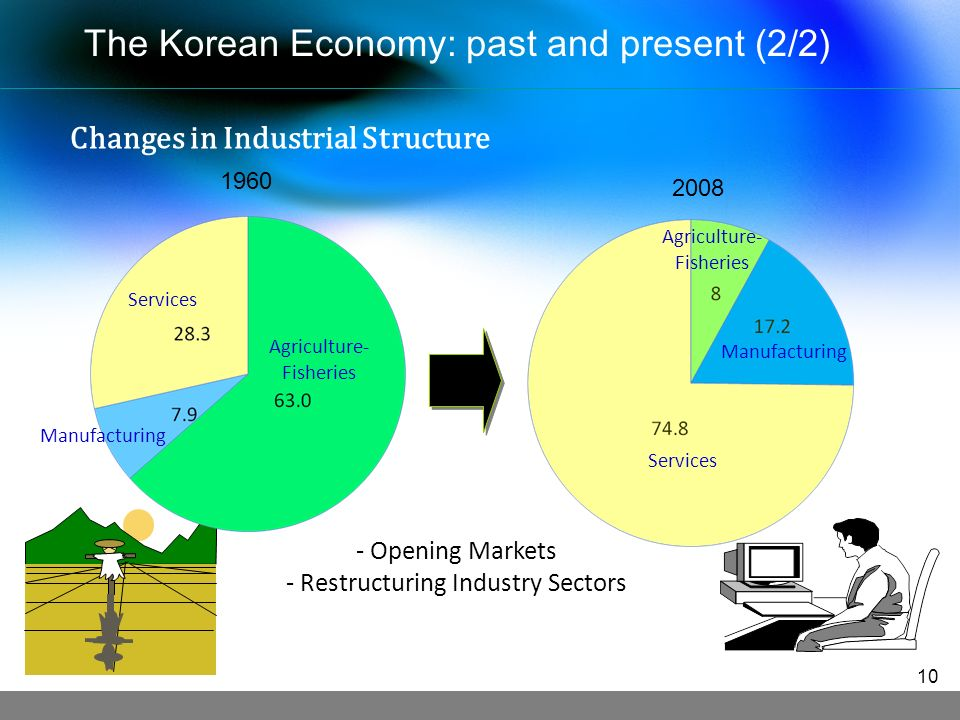 - Opening Markets - Restructuring Industry Sectors 2008 Services Agriculture- Fisheries Manufacturing 1960 Manufacturing Agriculture- Fisheries Services The Korean Economy: past and present (2/2) Changes in Industrial Structure 10