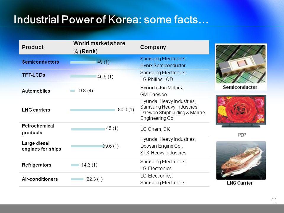 LG Electronics, Samsung Electronics 22.3 (1)Air-conditioners Samsung Electronics, LG Electronics.