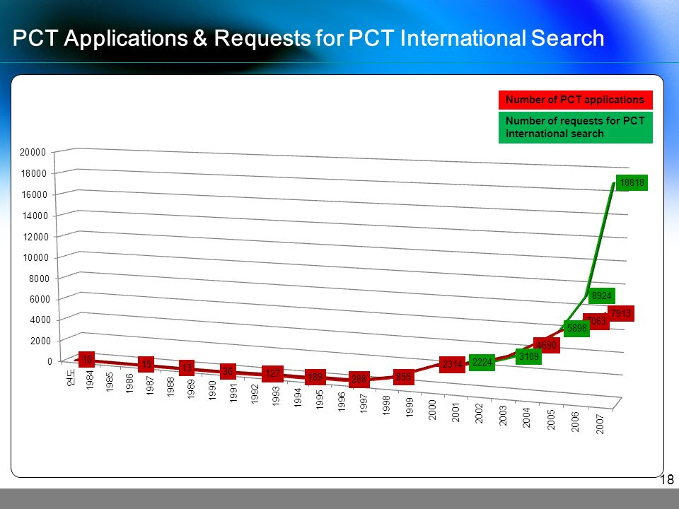 PCT Applications & Requests for PCT International Search Number of PCT applications Number of requests for PCT international search 18