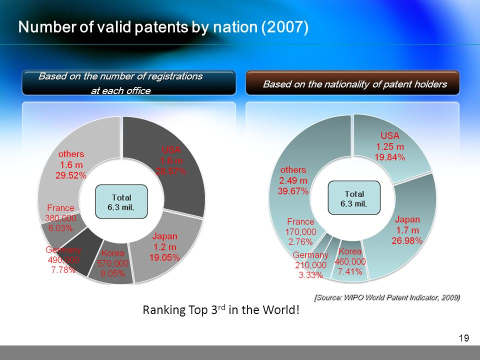 Based on the number of registrations at each office Based on the number of registrations at each office Based on the nationality of patent holders [Source: WIPO World Patent Indicator, 2009) Number of valid patents by nation (2007) 19 Ranking Top 3 rd in the World!