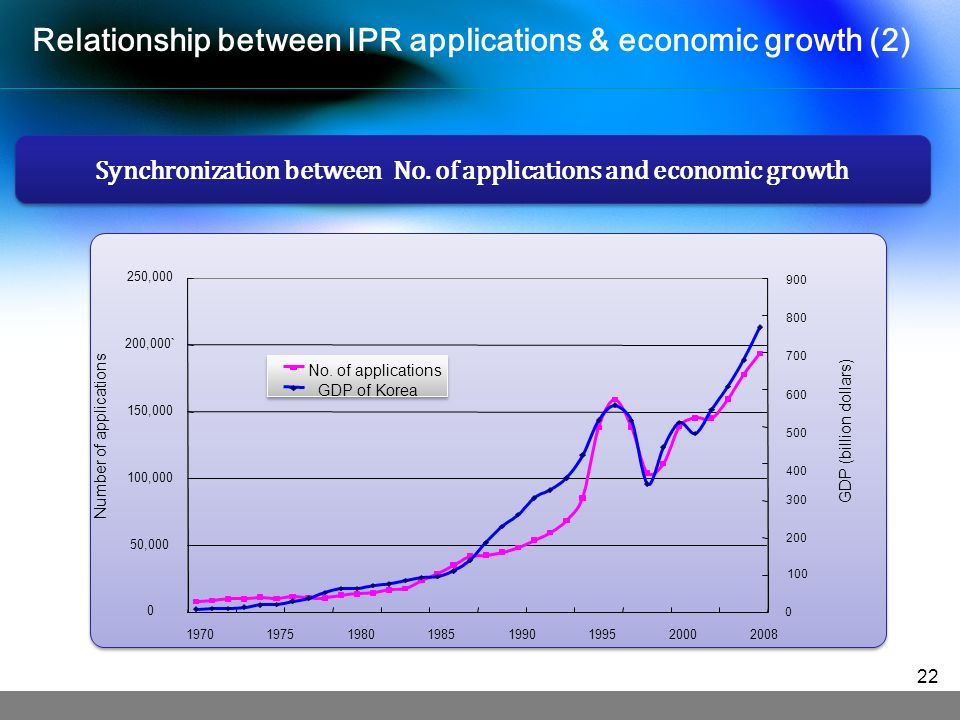 0 50, , , ,000` 250, Number of applications GDP (billion dollars) No.