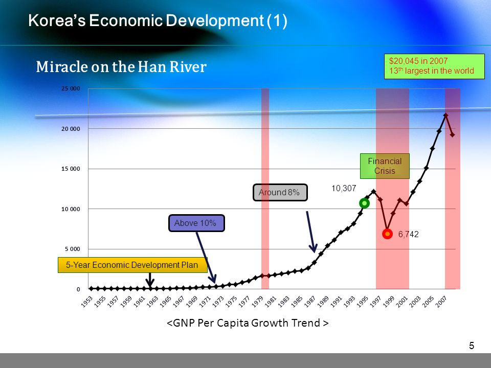 Koreas Economic Development (1) $20,045 in th largest in the world 5-Year Economic Development Plan 6,742 Financial Crisis Around 8% Above 10% 10,307 Miracle on the Han River 5