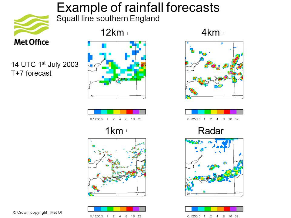 © Crown copyright Met Office Example of rainfall forecasts Squall line southern England 14 UTC 1 st July 2003 T+7 forecast 12km4km 1kmRadar