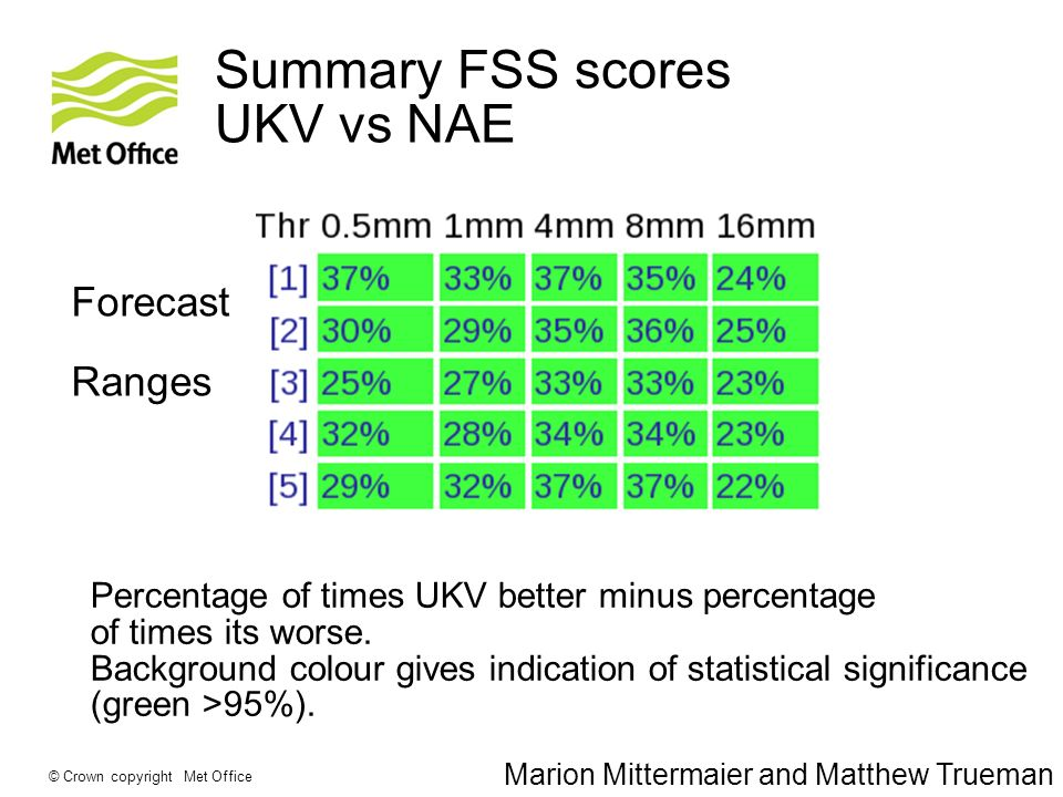 © Crown copyright Met Office Summary FSS scores UKV vs NAE Forecast Ranges Percentage of times UKV better minus percentage of times its worse.