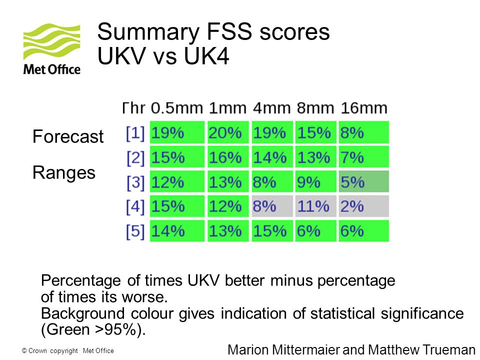 © Crown copyright Met Office Summary FSS scores UKV vs UK4 Forecast Ranges Percentage of times UKV better minus percentage of times its worse. Backgro