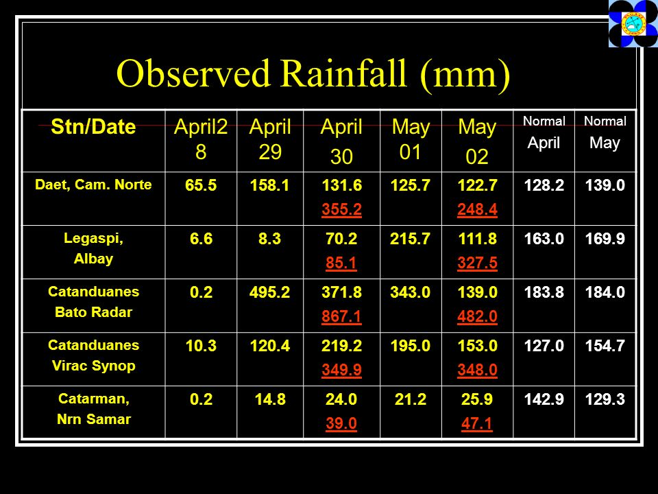 Observed Rainfall (mm) Stn/DateApril2 8 April 29 April 30 May 01 May 02 Normal April Normal May Daet, Cam.