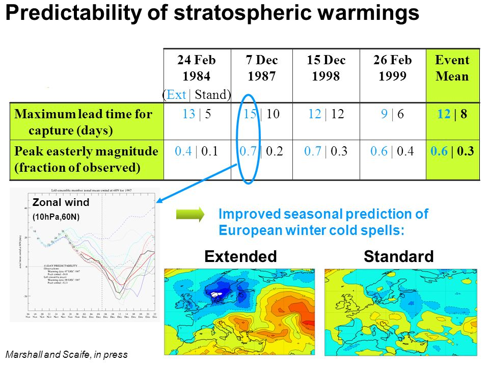© Crown copyright Met Office Predictability of stratospheric warmings Improved seasonal prediction of European winter cold spells: StandardExtended 0.6 | 0.30.6 | 0.40.7 | 0.30.7 | 0.20.4 | 0.1Peak easterly magnitude (fraction of observed) 12 | 89 | 612 | 1215 | 1013 | 5Maximum lead time for capture (days) Event Mean 26 Feb 1999 15 Dec 1998 7 Dec 1987 24 Feb 1984 Zonal wind (10hPa,60N) (Ext | Stand) Marshall and Scaife, in press