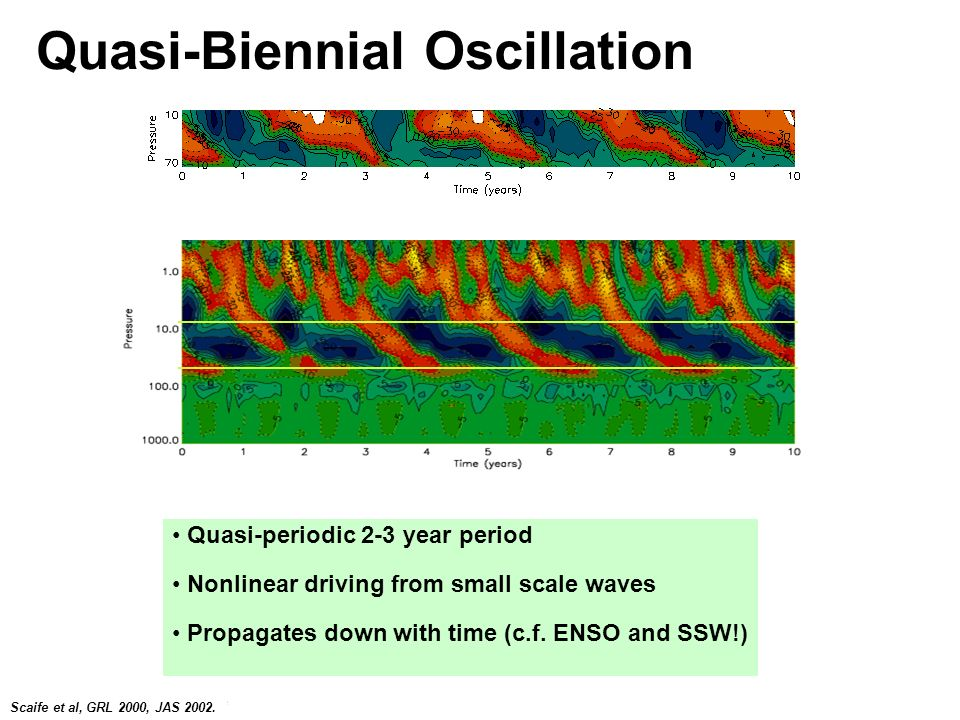 © Crown copyright Met Office Quasi-Biennial Oscillation Quasi-periodic 2-3 year period Nonlinear driving from small scale waves Propagates down with time (c.f.