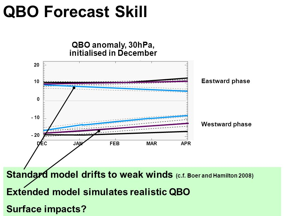 © Crown copyright Met Office QBO Forecast Skill Standard model drifts to weak winds (c.f.
