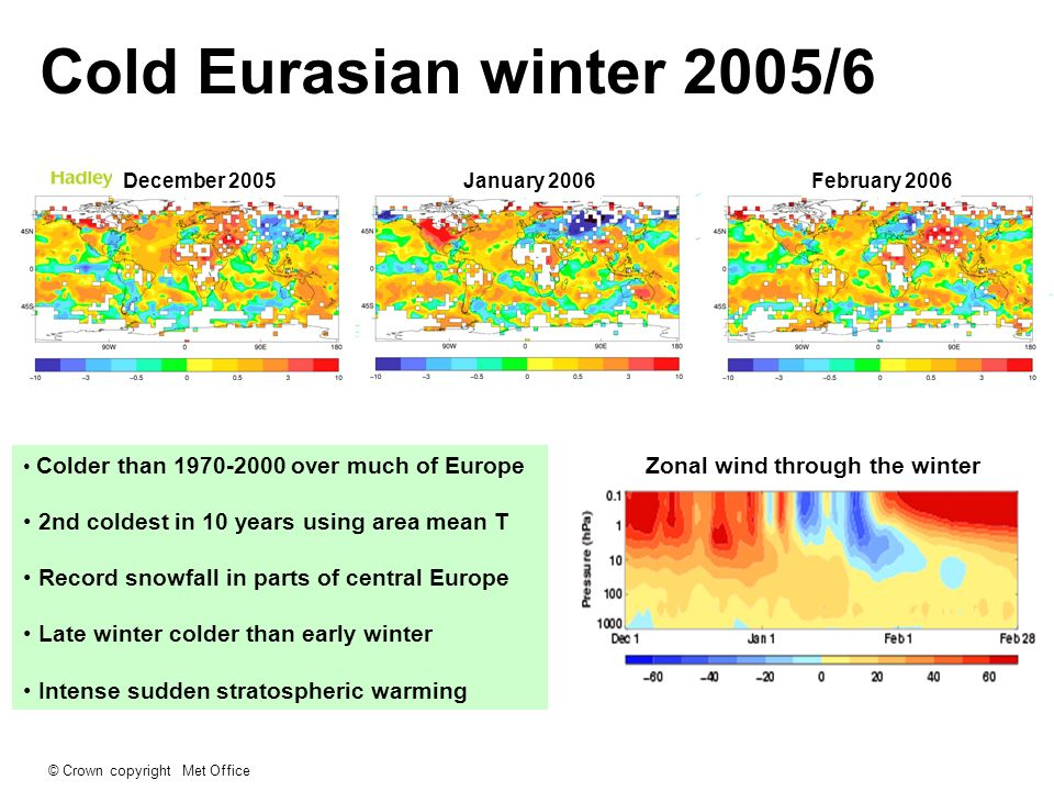 © Crown copyright Met Office StandardObservationsExtended Effects of vertical resolution (actually domain) See Ineson and Scaife, Nat.