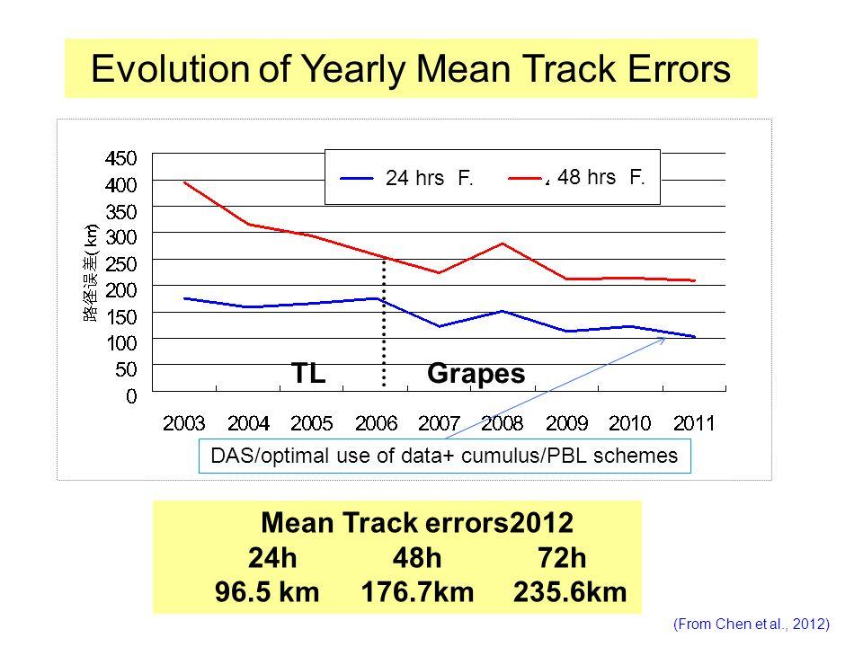 Mean Track errors2012 24h 48h 72h 96.5 km 176.7km 235.6km TLGrapes Evolution of Yearly Mean Track Errors 24 hrs F. 48 hrs F. (From Chen et al., 2012)