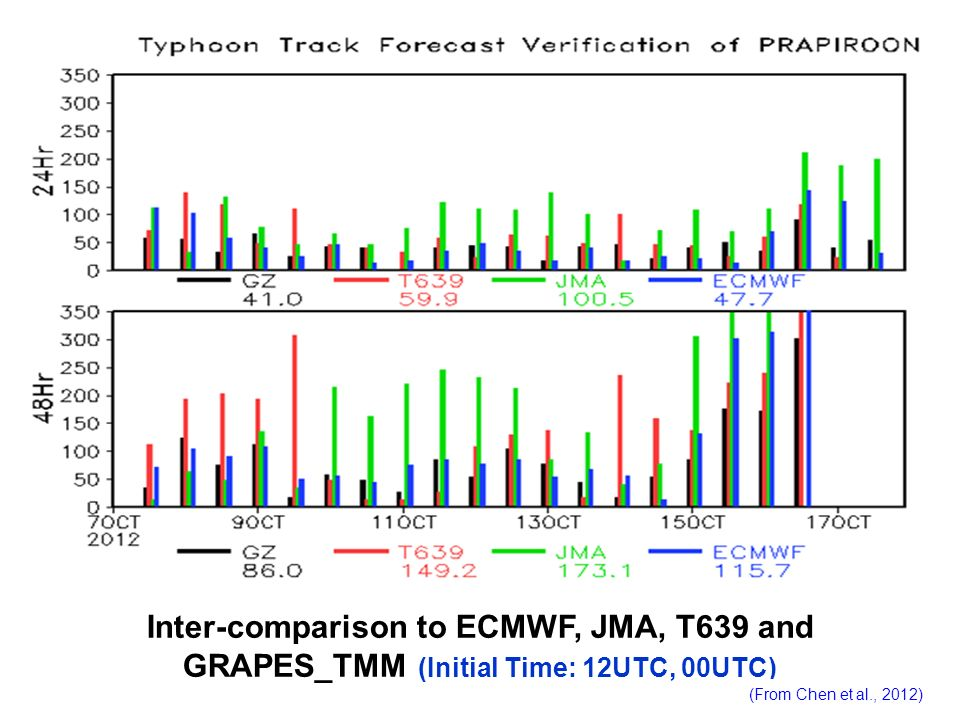 Inter-comparison to ECMWF, JMA, T639 and GRAPES_TMM (Initial Time: 12UTC, 00UTC) (From Chen et al., 2012)
