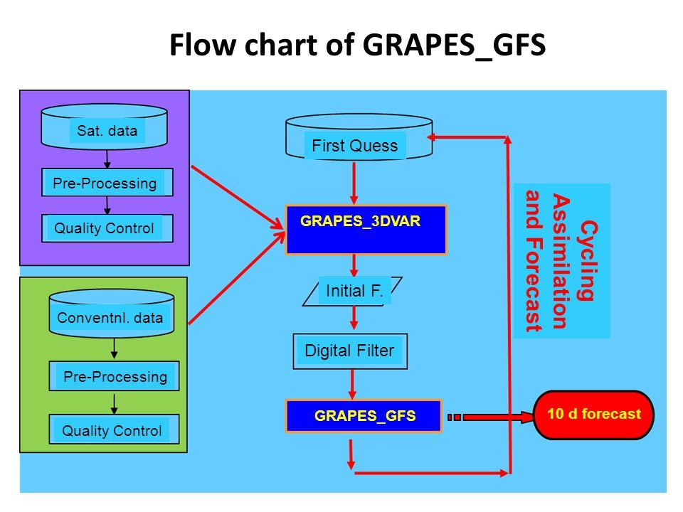 Flow chart of GRAPES_GFS First Quess GRAPES_3DVAR Initial F. Digital Filter GRAPES_GFS 10 d forecast Sat. data Pre-Processing Quality Control Conventn