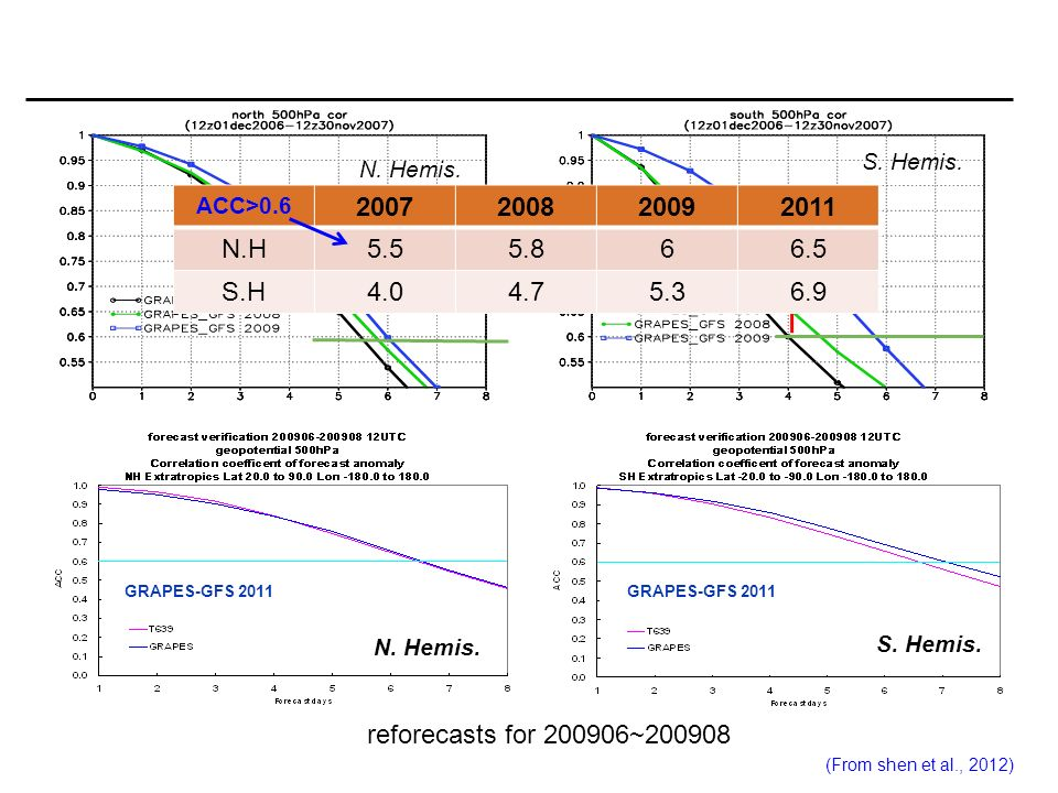 N. Hemis. S. Hemis. N. Hemis. S. Hemis. GRAPES-GFS 2011 GRAPES Global Forecast System(pre- operational) reforecasts for 200906~200908 ACC>0.6 20072008