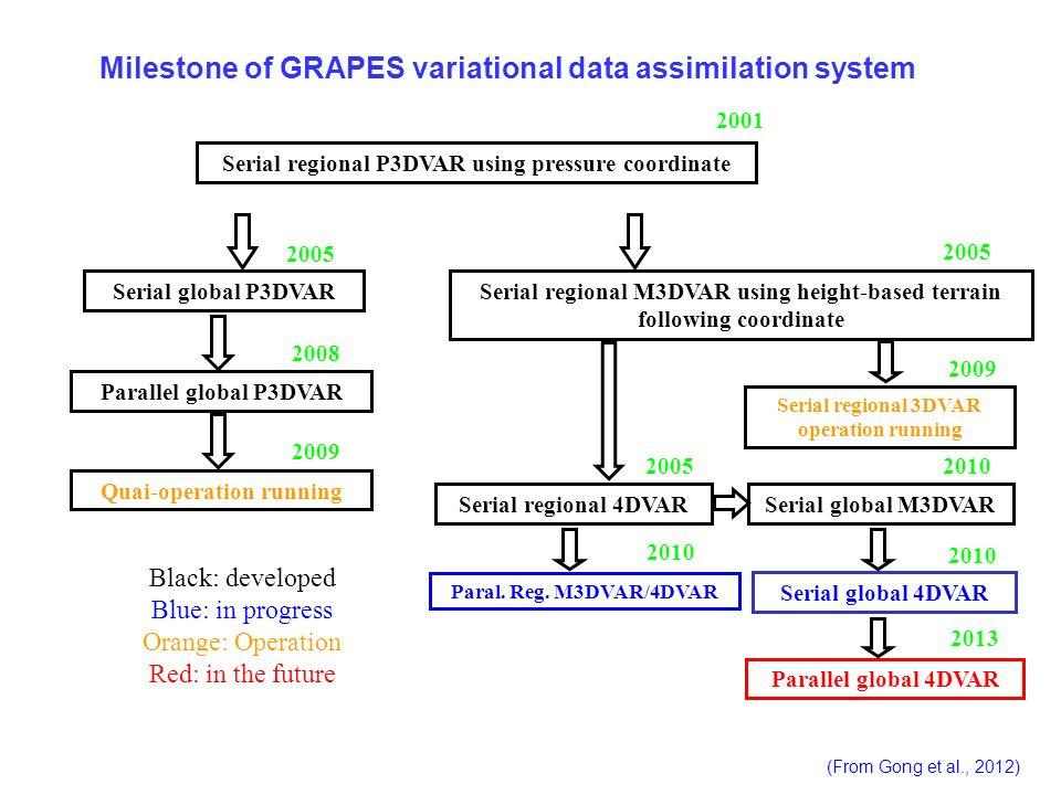 Milestone of GRAPES variational data assimilation system Serial regional P3DVAR using pressure coordinate Serial global P3DVARSerial regional M3DVAR u