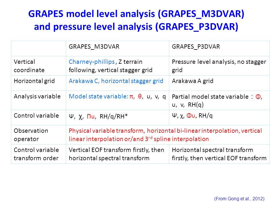 GRAPES model level analysis (GRAPES_M3DVAR) and pressure level analysis (GRAPES_P3DVAR) GRAPES_M3DVARGRAPES_P3DVAR Vertical coordinate Charney-phillip