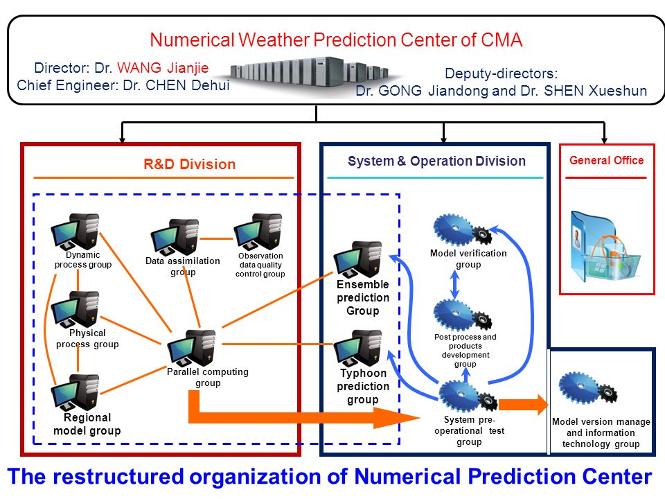 General Office Numerical Weather Prediction Center of CMA R&D Division Dynamic process group Physical process group Regional model group Parallel comp