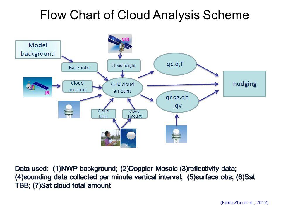 Flow Chart of Cloud Analysis Scheme (From Zhu et al., 2012)